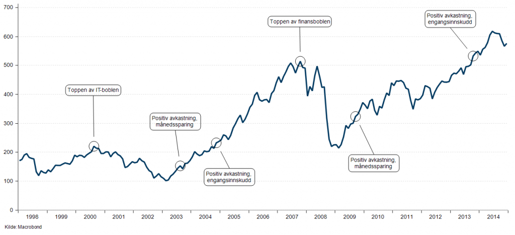 Raskere i pluss med månedlig sparing gjennom større børsfall. Oslo børs inklusive utbytte