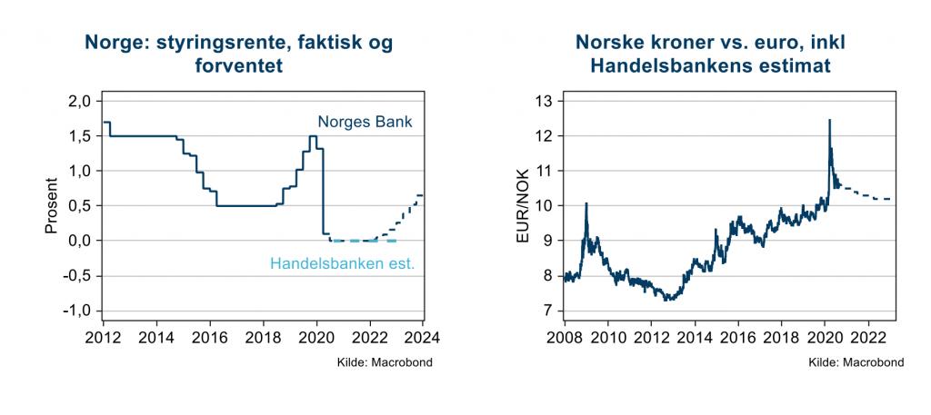 Slik ser estimatene ut for styringsrenten og NOK/EUR