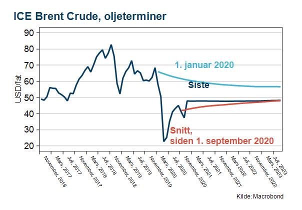 ICE Brent Crude oljeterminer