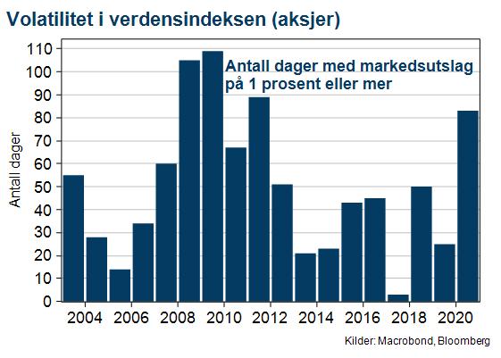 Graf som viser volatilitet i verdensindeksen (aksjer)
