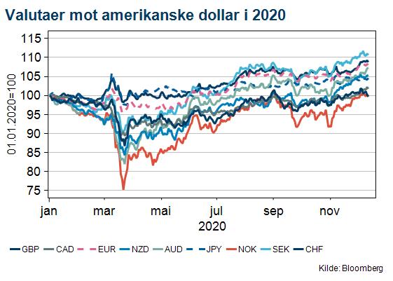 Oversikt over valutaer mot amerikanske dollar i 2020