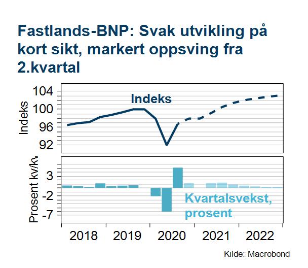 Utvikling for fastlands-bnp