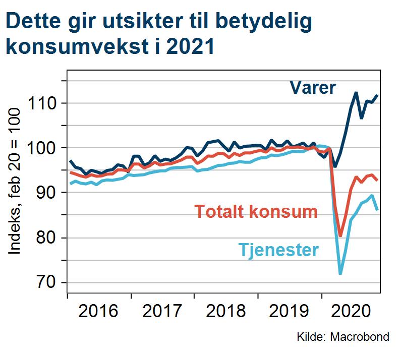 Utsikter for konsumvekst i 2021