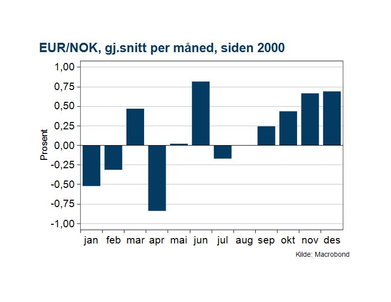 Utvikling EUR/NOK